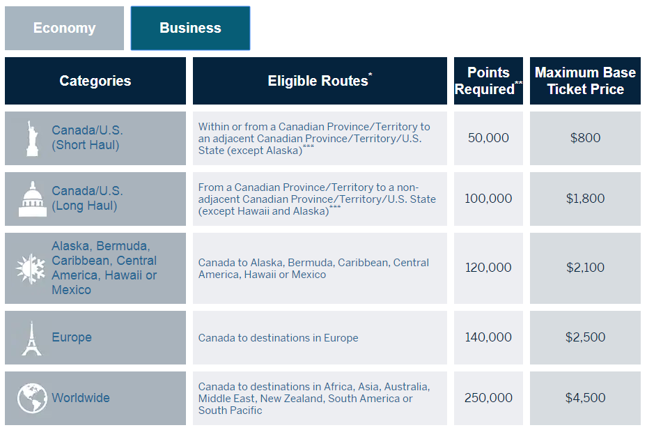 Fixed Points Travel Program flight chart for business class flight rewards - Amex Gold Canada