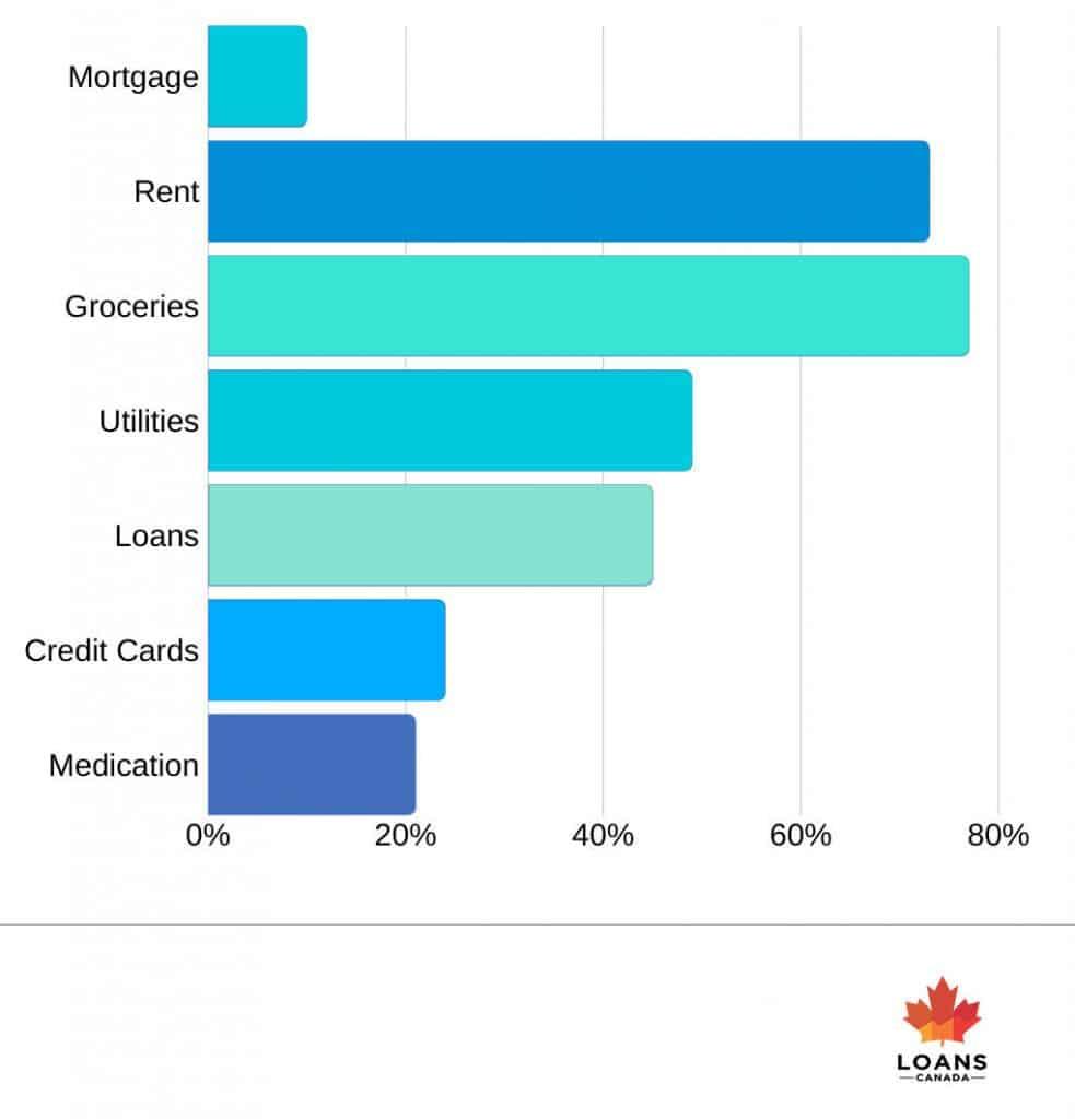 Loans Canada Spending Habits