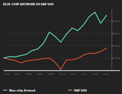 Performances of Blue-Chip vs. S&P 500 index.